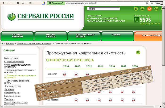 Сбербанк России на Украине